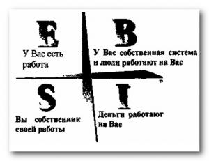 Kvadrant-denezhnogo-potoka
