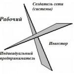 kvadrant_denejnogo_potoka-150x150